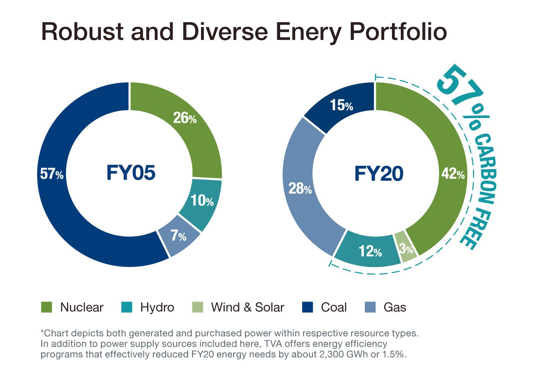 Energy Portfolio Infographic