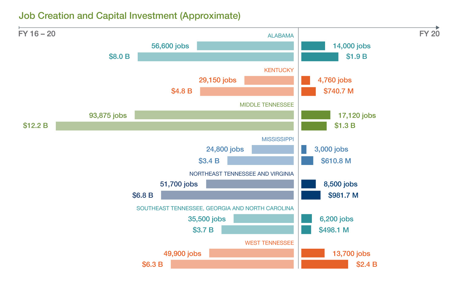 Job Creation Capital Investment Infographic