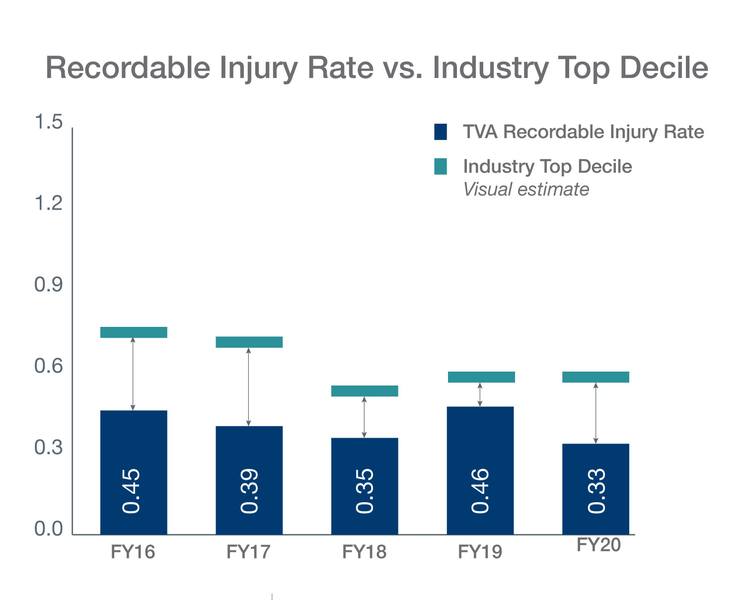 Recordable Injury Rate Infographic