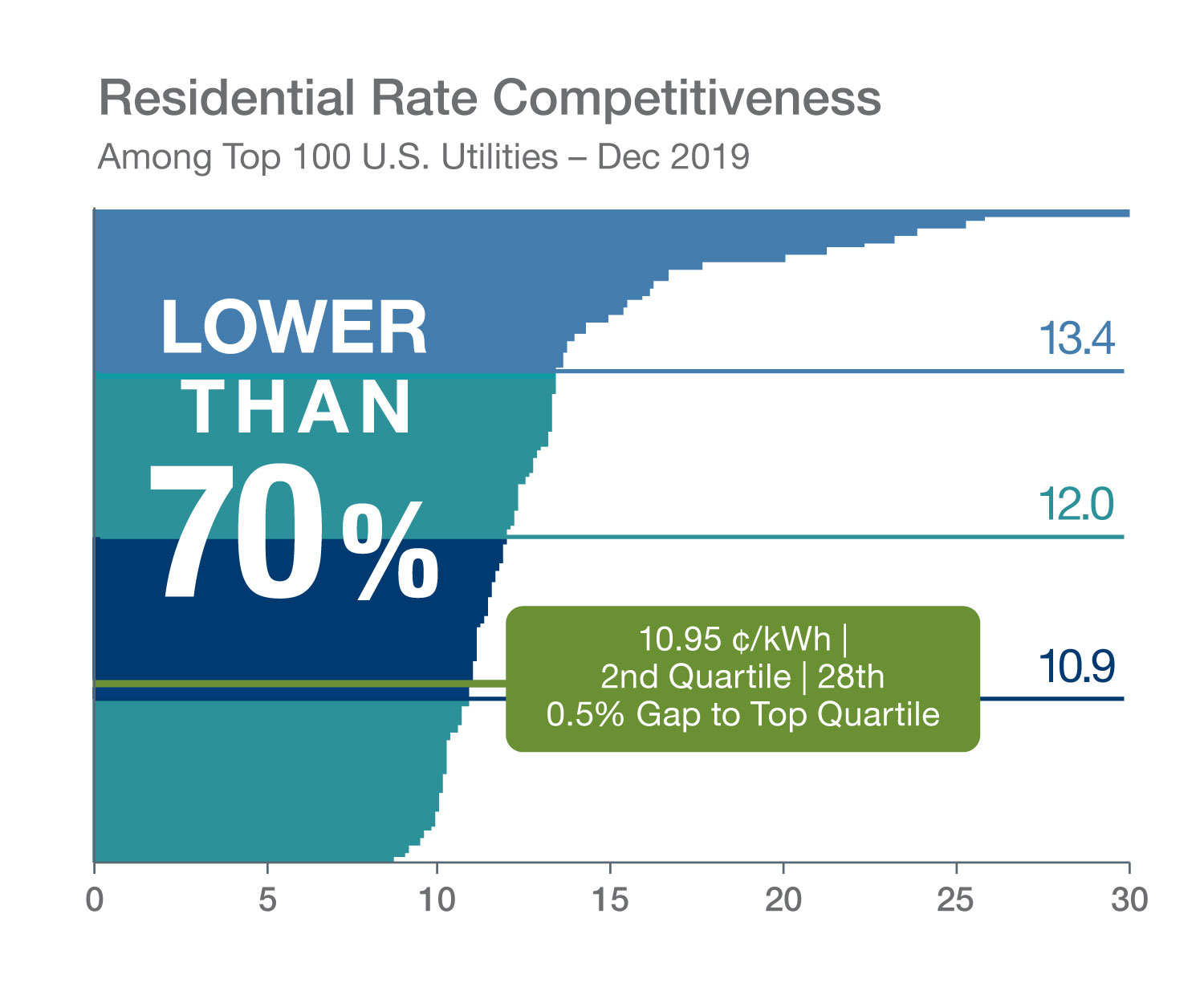 Residential Rate Competitiveness Infographic