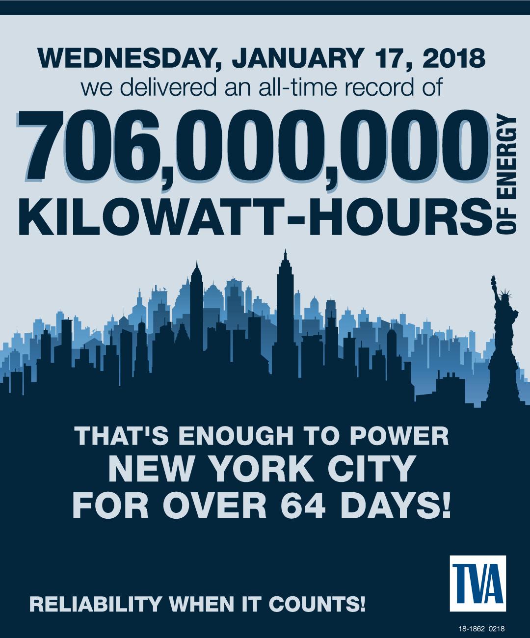 706,000,000 Kilowatt-Hours