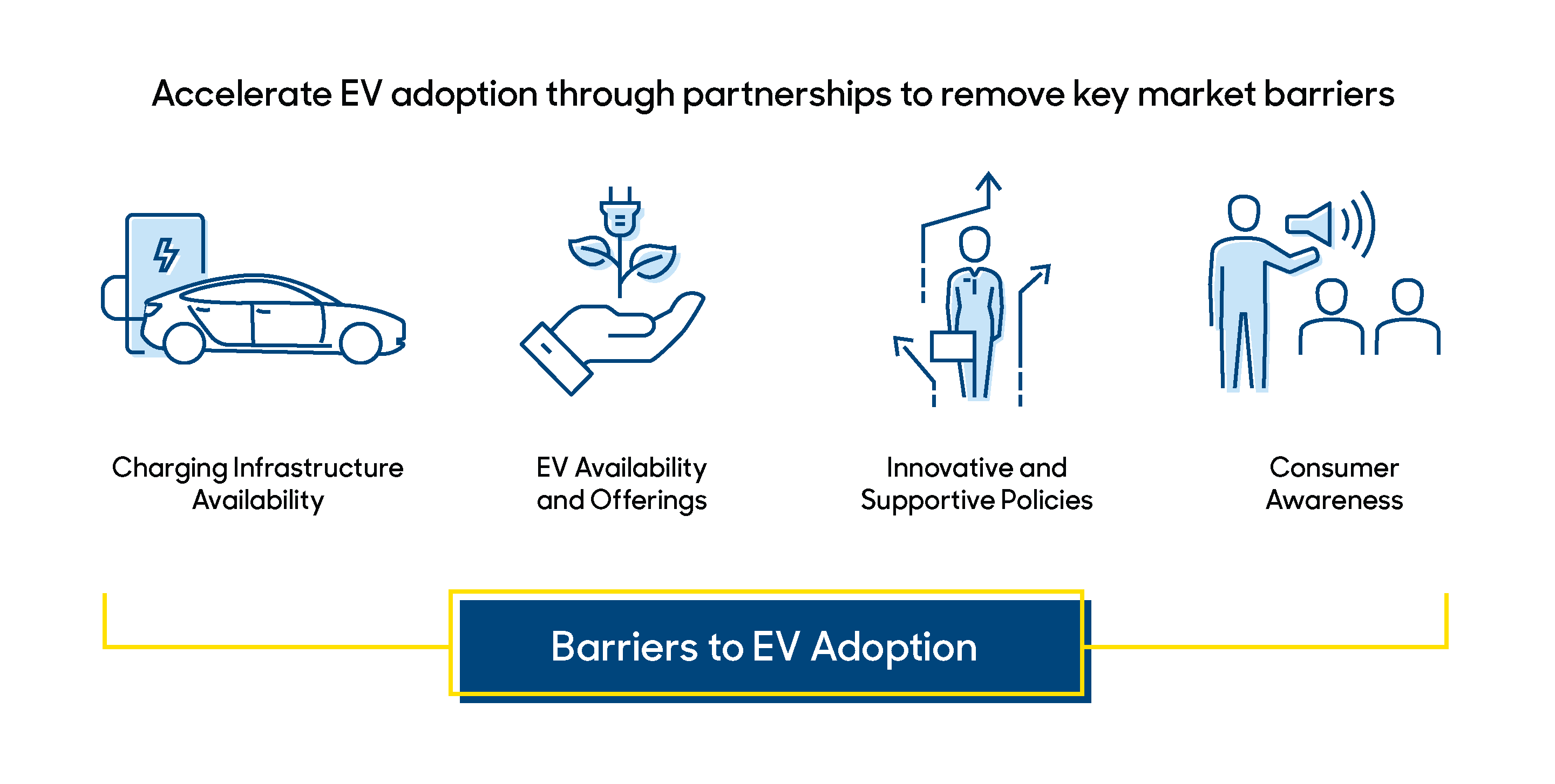 Graphic of barriers to EV adoption