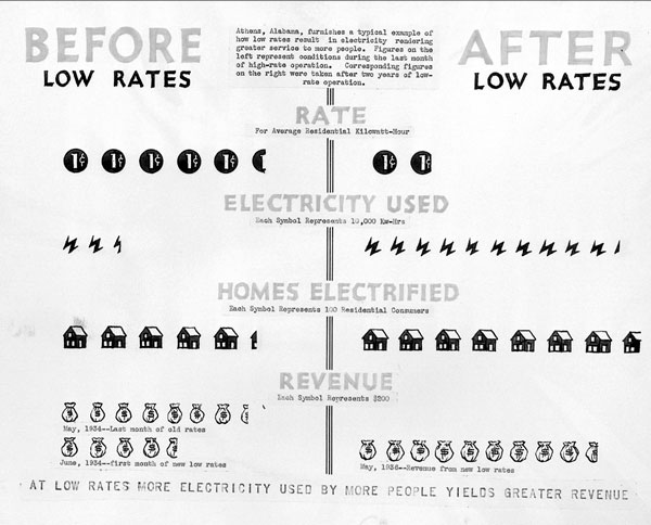 A graphic showing before and after rates