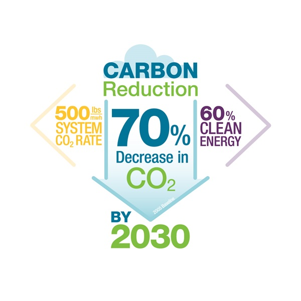 Carbon reduction by 2030