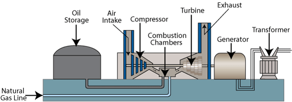 How a Combustion Turbine Plant Works