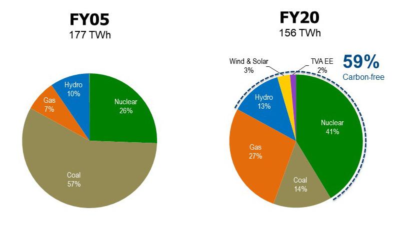 TVA's Power Supply