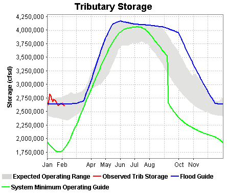 Tributary Storage