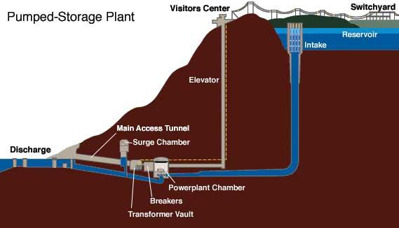 How Pumped Storage Works