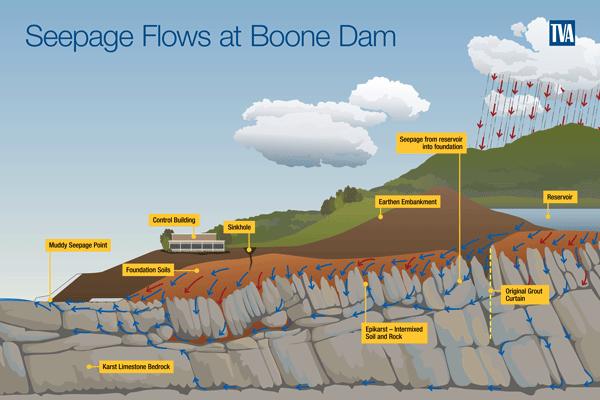 Seepage Flows