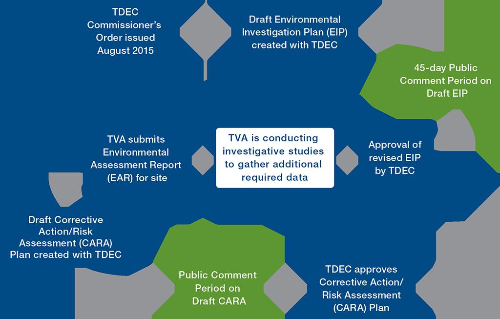 TDEC Order List Timeline