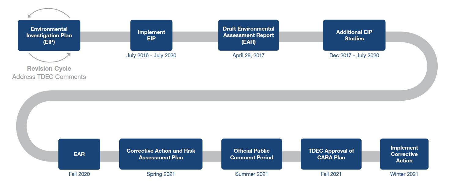 Gallatin EIP Process Schedule