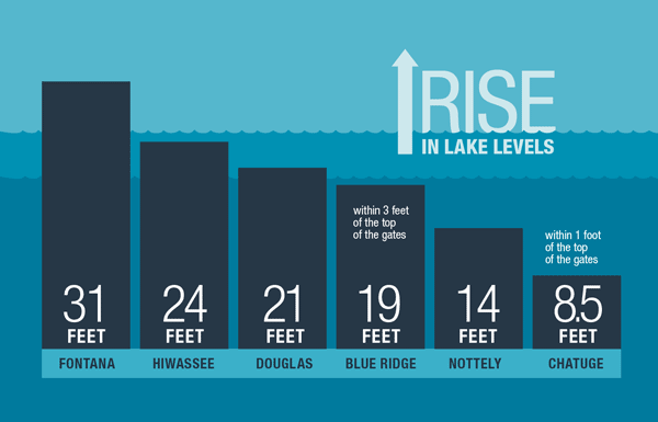 rise in lake levels for select lakes