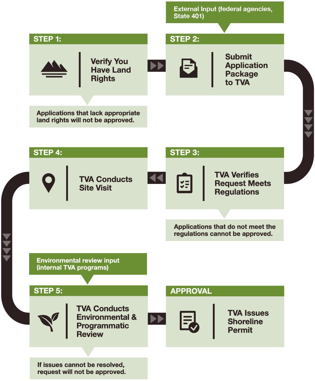 Shoreline Permitting Infographic vertical